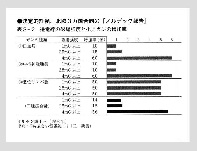 送電線の側に住む人のガンの増加率のグラフ