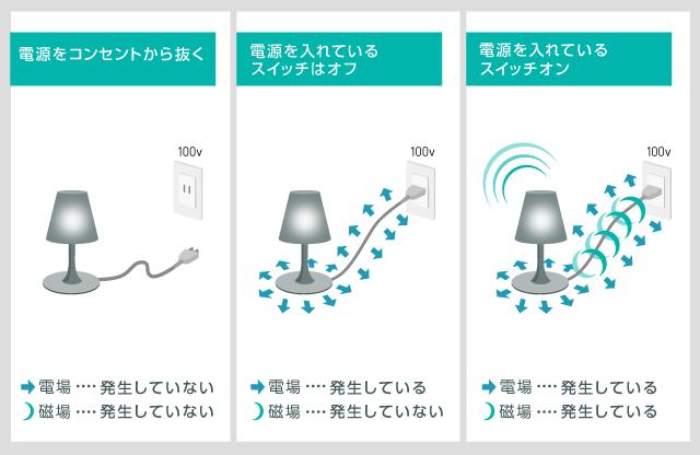 電場と磁場の伝播の図