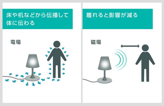 電磁波の伝播の様子